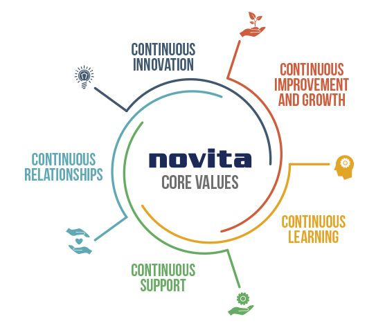 novita core values